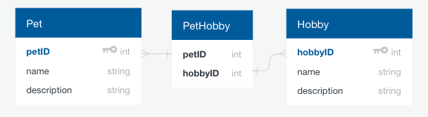 pet-db-schema